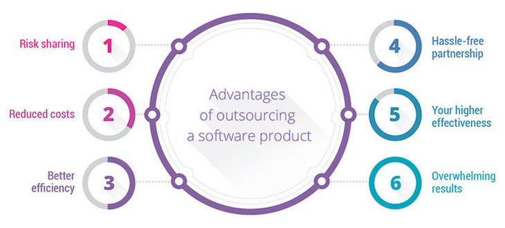 NEARSHORE SOFTWARE DEVELOPMENT | OFFSHORE OUTSOURCING CENTER